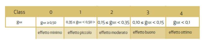 tabella efficenza energetica ecobonus 2017 Sardegna
